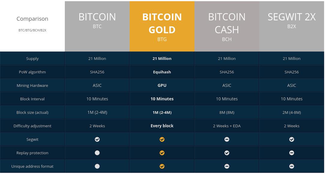 Различия между форками Bitcoin